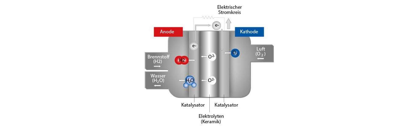 Funktion Brennstoffzelle